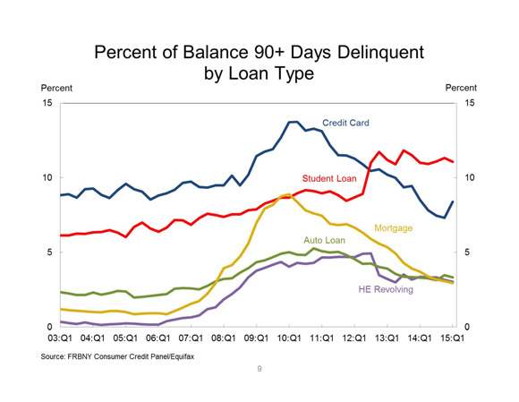 Graph of Delinquent Loans