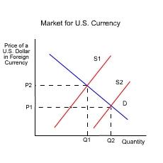 Money trade rates
